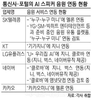"""""""음악이 경쟁력"""" AI스피커 음원 확보 경쟁"""